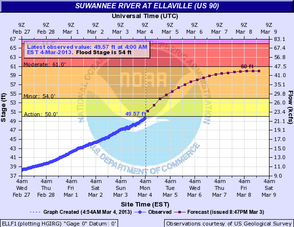 Hydrograph depicting observed (blue) and forecast (purple) stages on the Suwannee River at Ellaville, FL, in late February and early March 2013.