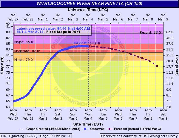 Hydrograph depicting observed (blue) and forecast (purple) stages on the Withlacoochee River at Pinetta, FL, in late February and early March 2013.