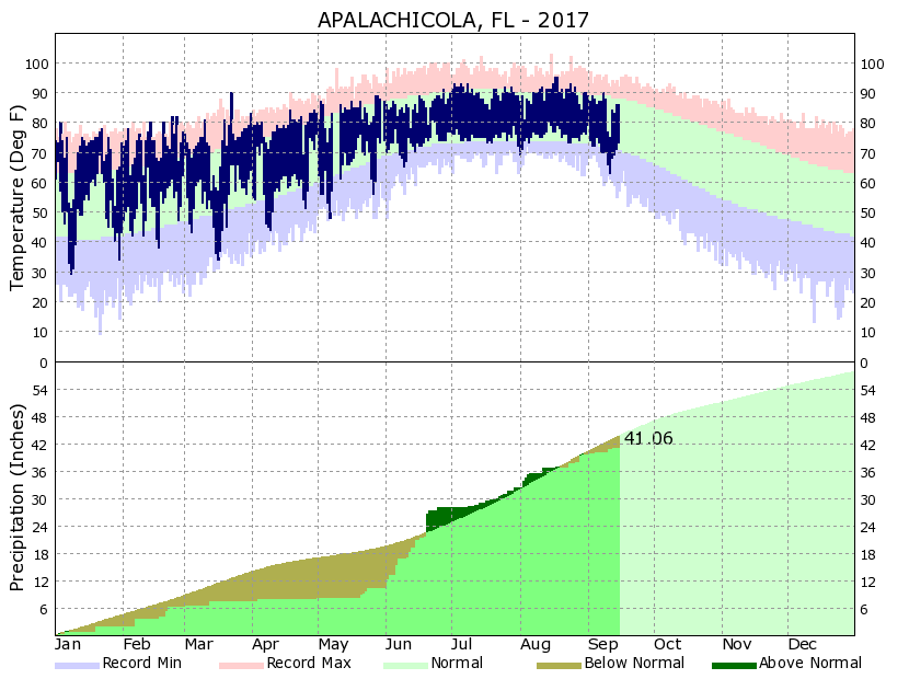 Apalachicola Climate Graph for KAAF in 2017