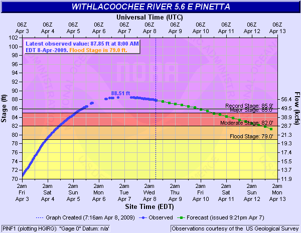 Plot showing stages on the Withlacoochee River at Pinatta, GA, from April 3-8, 2009, with forecast stages out to April 13.