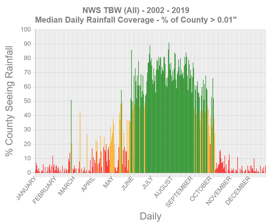 Median Daily Rainfall Coverage for NWS Tampa Bay County Warning Area