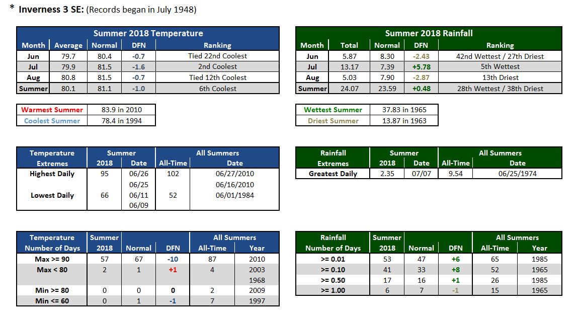 Inverness 3 SE data