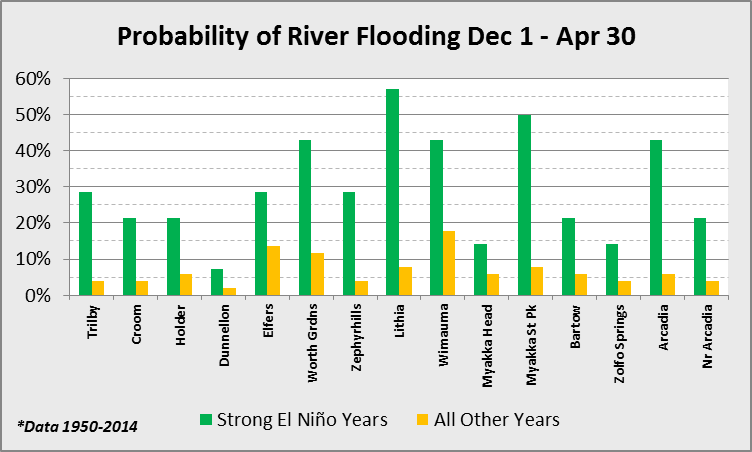 December through April Flooding Weather
