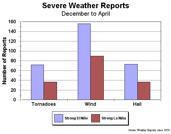 December through April Severe Weather