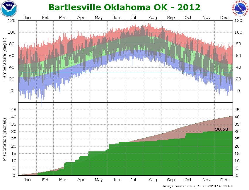 2012 graph Bartlesville