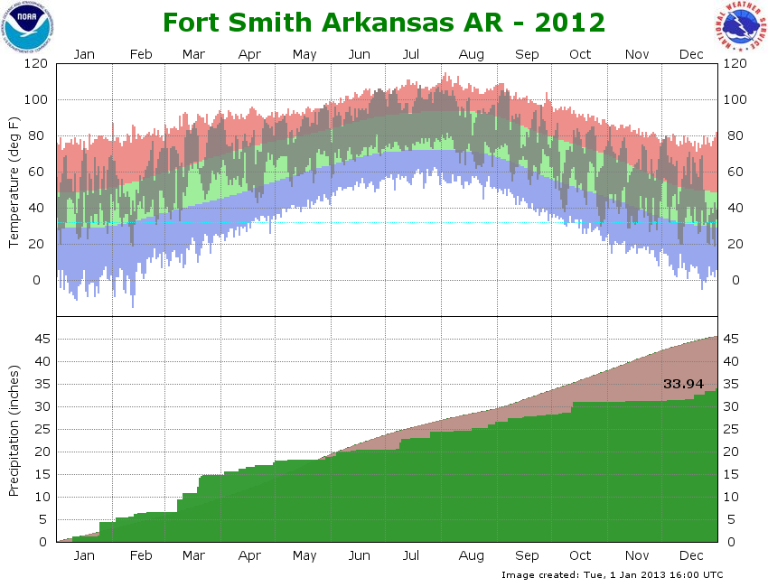 2012 graph Fort Smith
