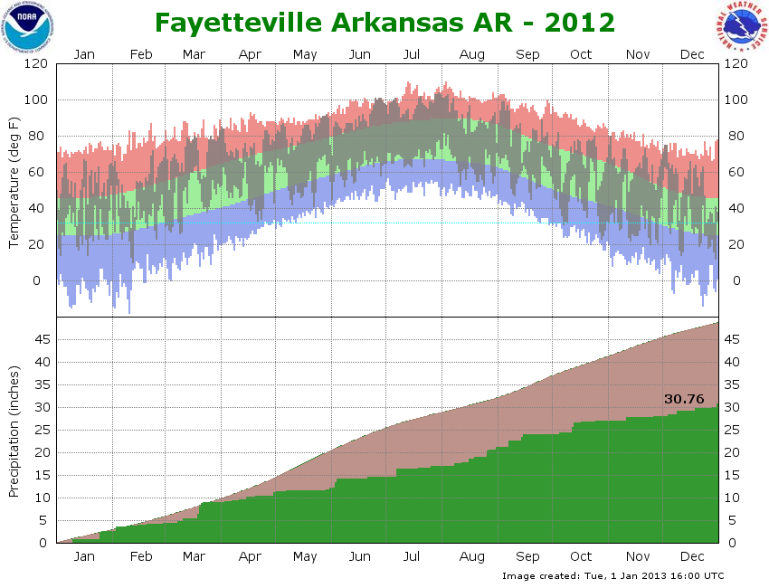 2012 graph Fayetteville