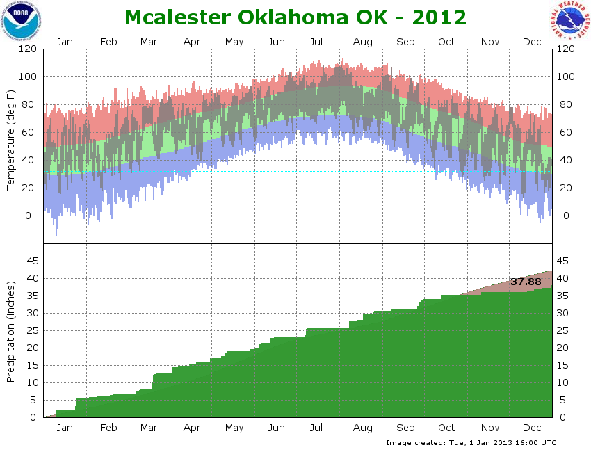 2012 graph McAlester