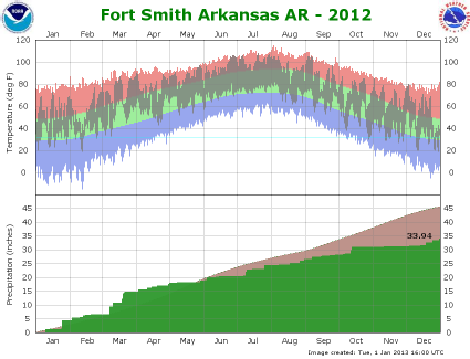 Fort Smith climate graph