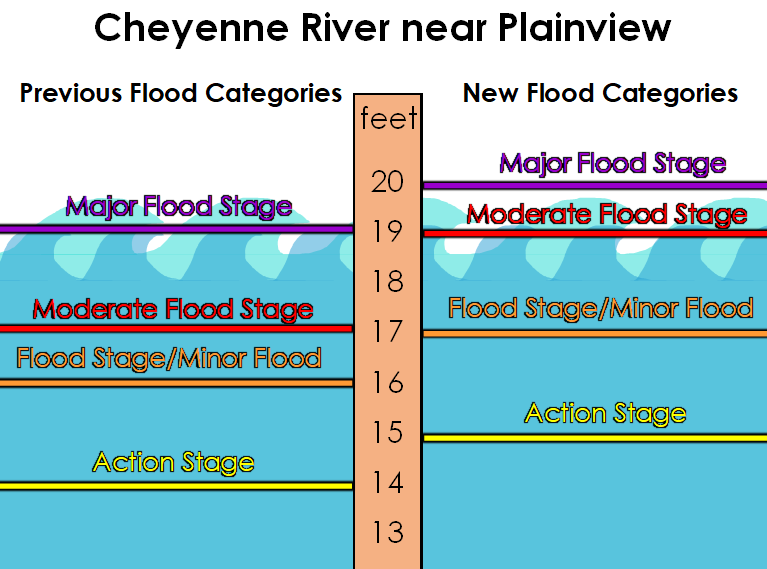 Graphic showing new flood levels for Cheyenne River near Plainview