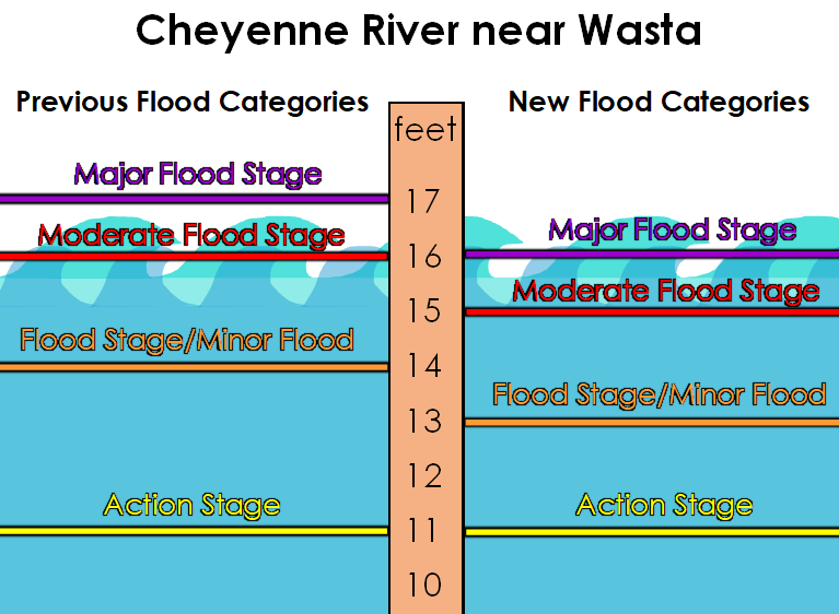 Graphic showing Cheyenne River near Wasta flood category changes