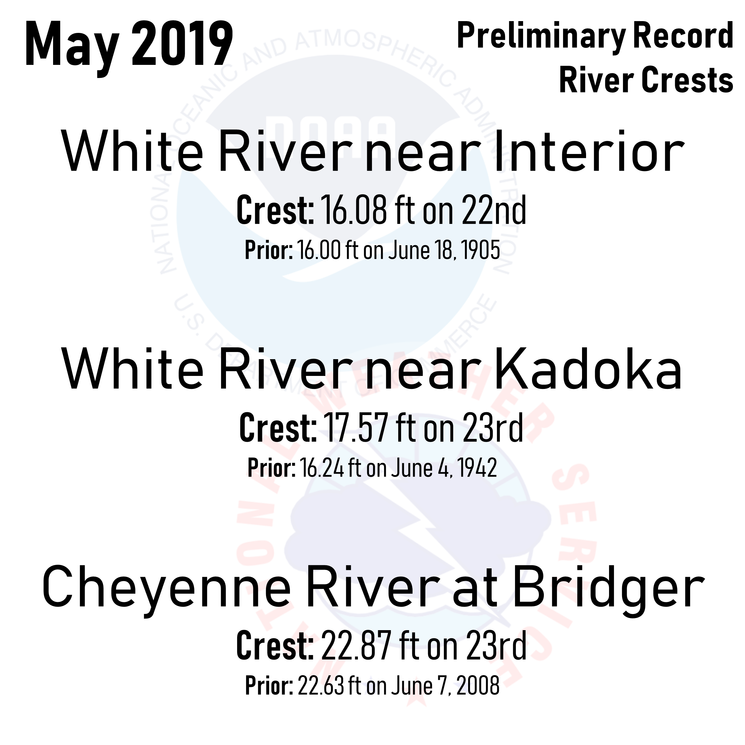 May 2019 Preliminary Record River Crests