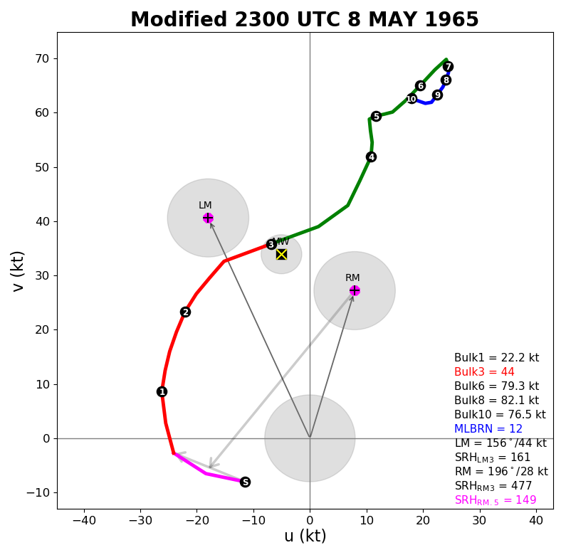 Modified hodograph for the Winner area at 6 pm CDT 8 May 1965