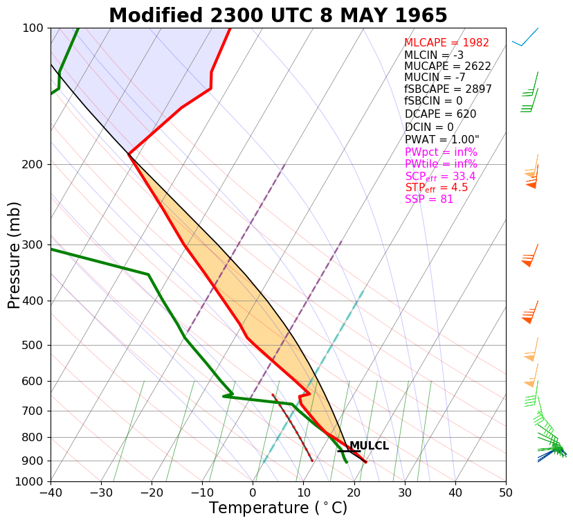Modified sounding for the Winner area at 6 pm CDT 8 May 1965