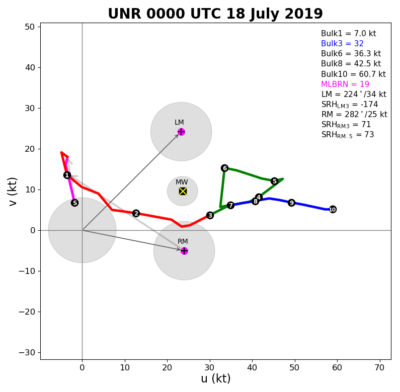 6 pm, 17 July 2019 UNR hodograph (00z on the 18th)