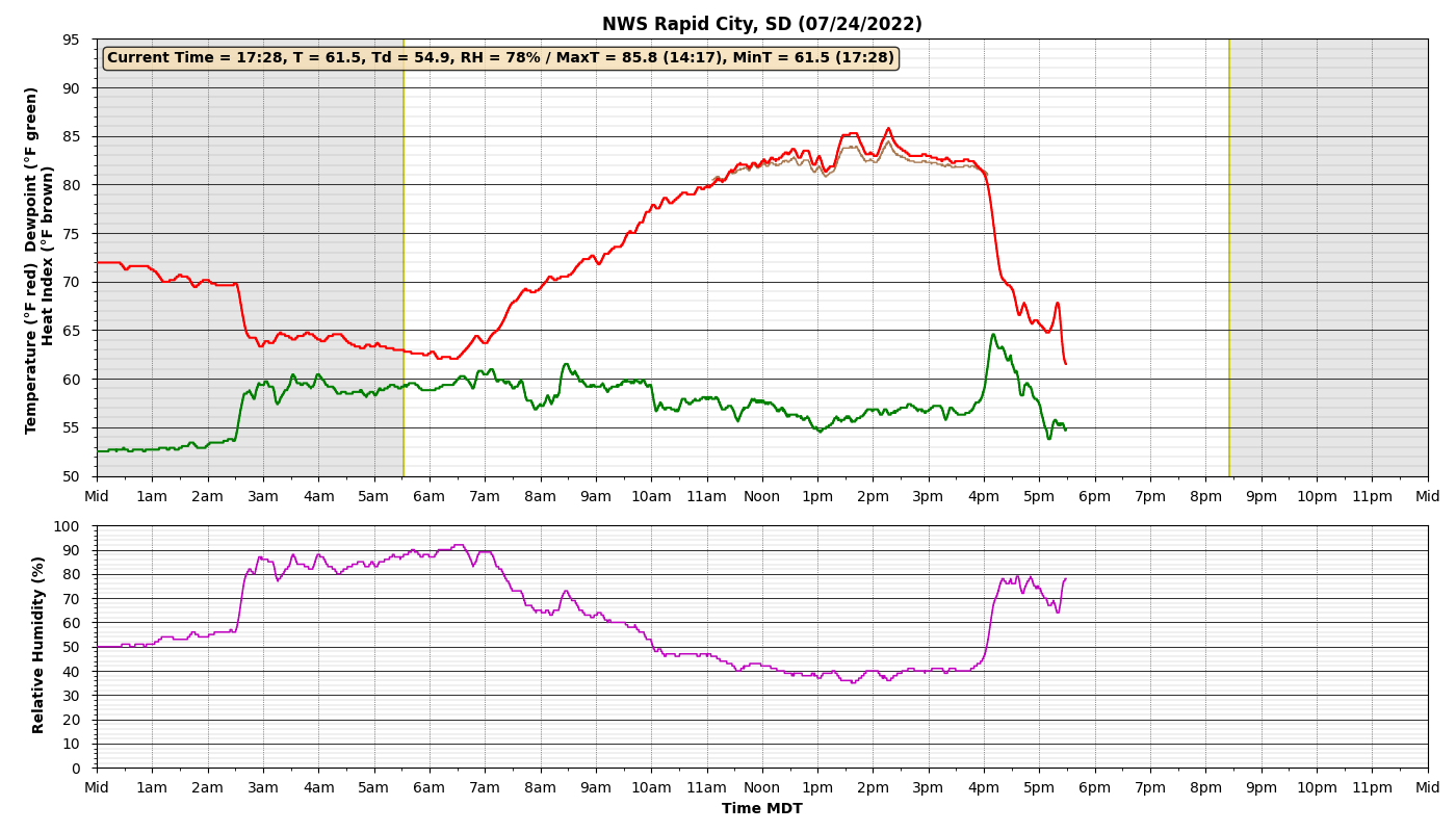 5-Minute Temperatures, Dewpoint, Wind Chill