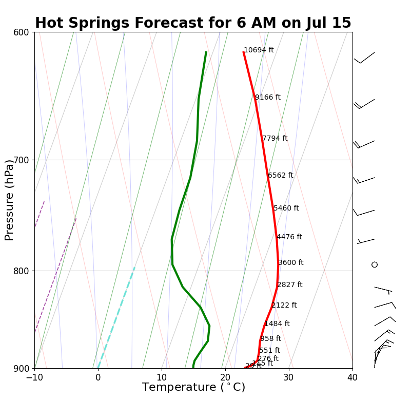 Hot Springs Forecast Sounding