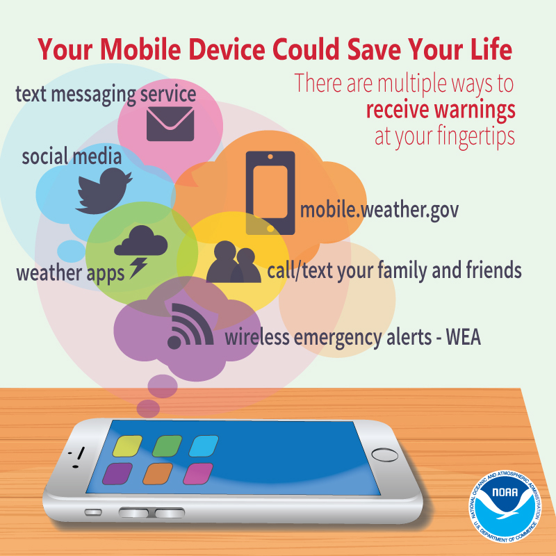 Email and SMS Weather Alert Services