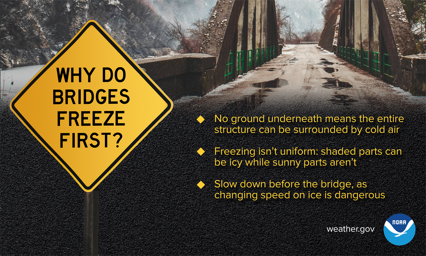 Why Do Bridges Freeze First? No ground underneath means the entire structure can be surrounded by cold air. Freezing isn't uniform, shaded parts can be icy while sunny parts aren't. Slow down before the bridge, as changing speed on ice is dangerous.