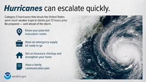 Hurricanes Escalate Quickly