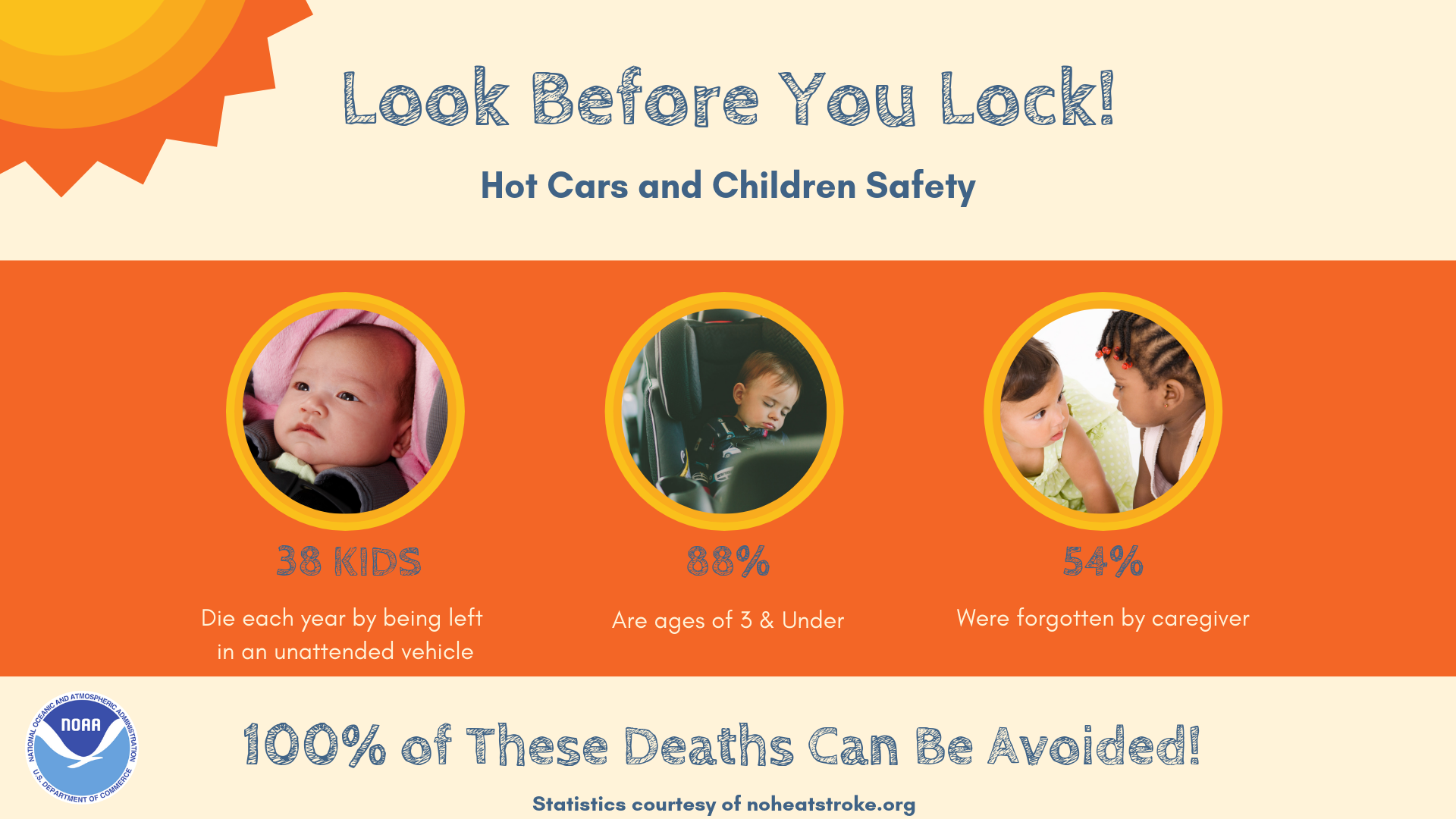 Look Before You Lock! Hot Cars and Children Safety. 38 kids die each year by being left in an unattended vehicle. 88% are ages of 3 & under. 54% were forgotten by a caregiver. 100% of these deaths can be avoided! Statistics courtesy of www.noheatstroke.org