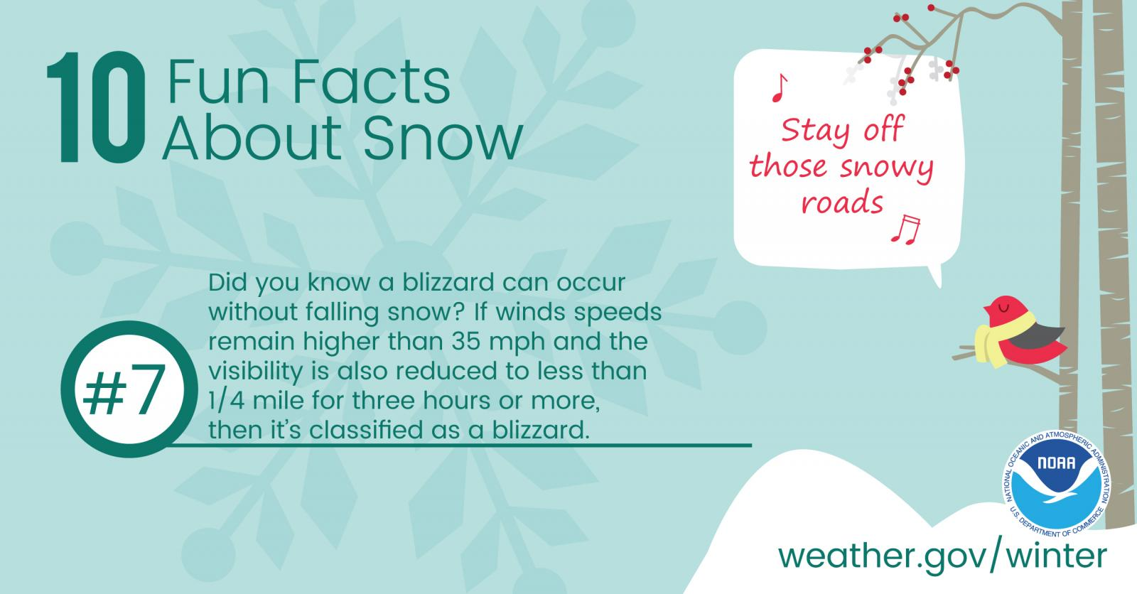 10 Fun Facts About Snow: #7. Did you know a blizzard can occur without falling snow? If wind speeds remain higher than 35 mph and the visibility is also reduced to less than 1/4 mile for three hours or more, then it's classified as a blizzard.