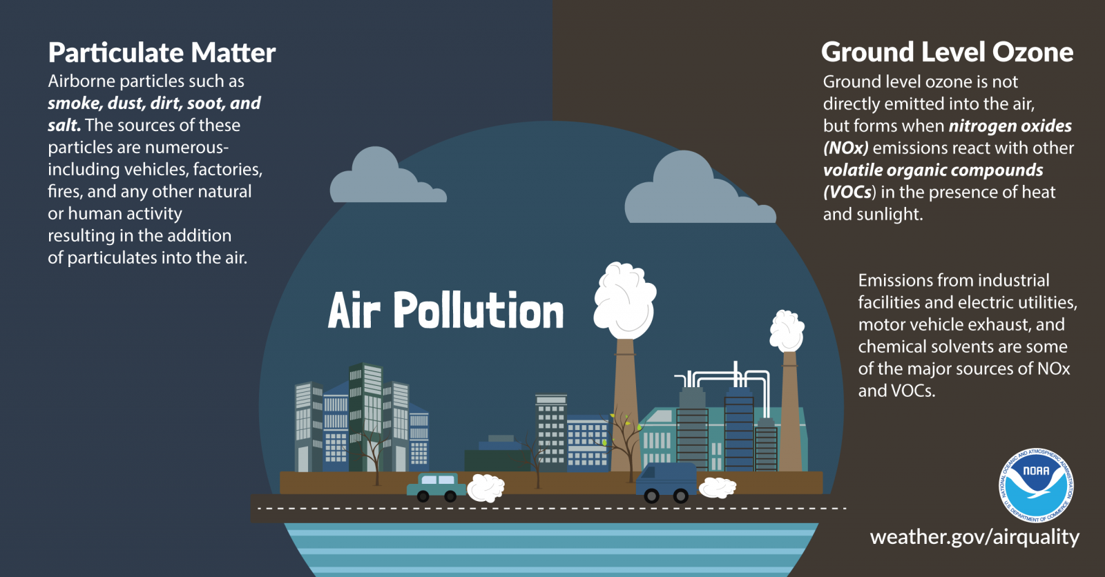 Clearing the Air on Weather and Air Quality