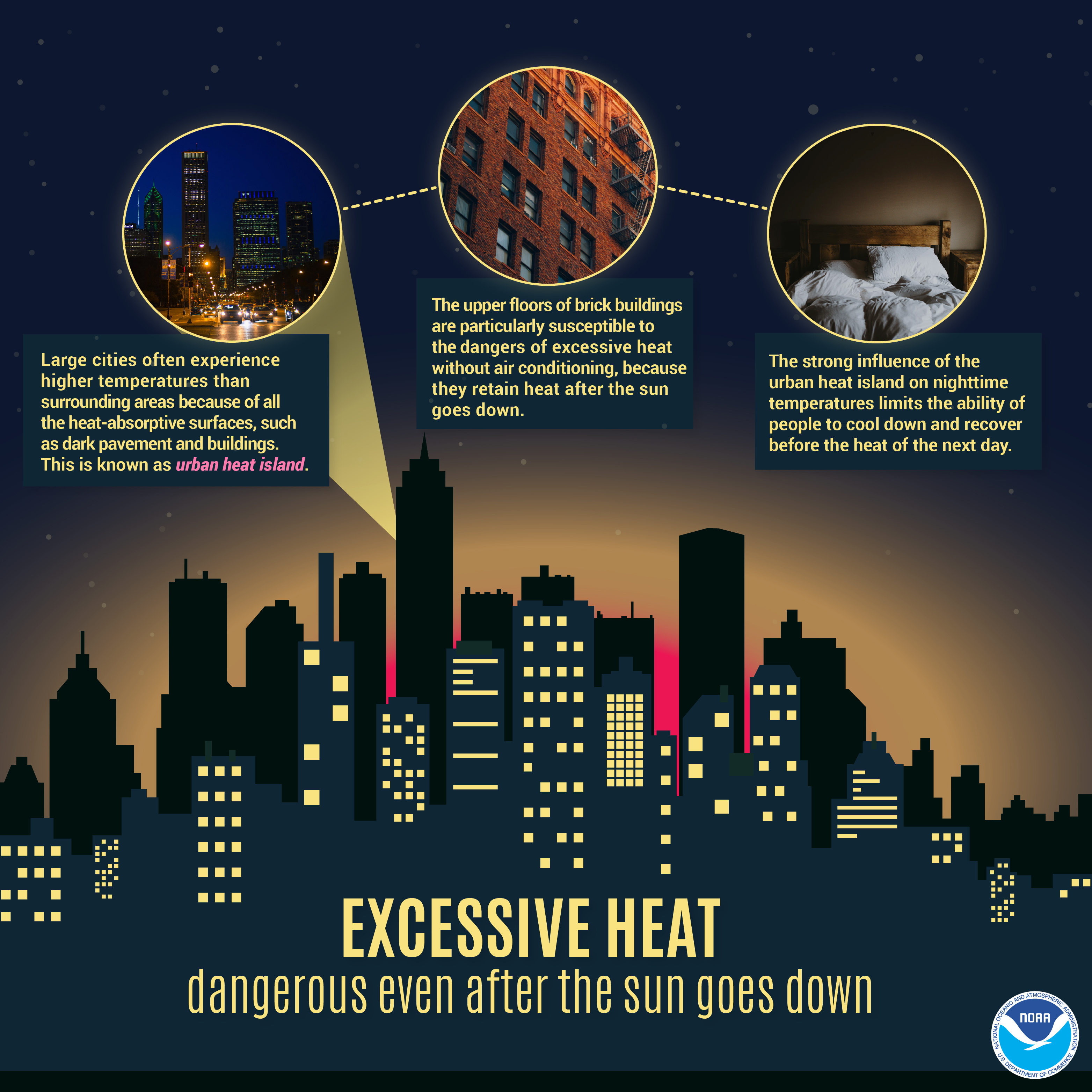 Excessive Heat: dangerous even after the sun goes down. Large cities often experience higher temperatures than surrounding areas because of all the heat-absorptive surfaces, such as dark pavement and buildings. This is known as an urban heat island. The upper floors of brick buildings are particularly susceptible to the dangers of excessive heat without air conditioning, because they retain heat after the sun goes down. The strong influence of the urban heat island on nighttime temperatures limits the ability of people to cool down and recover the heat of the next day.
