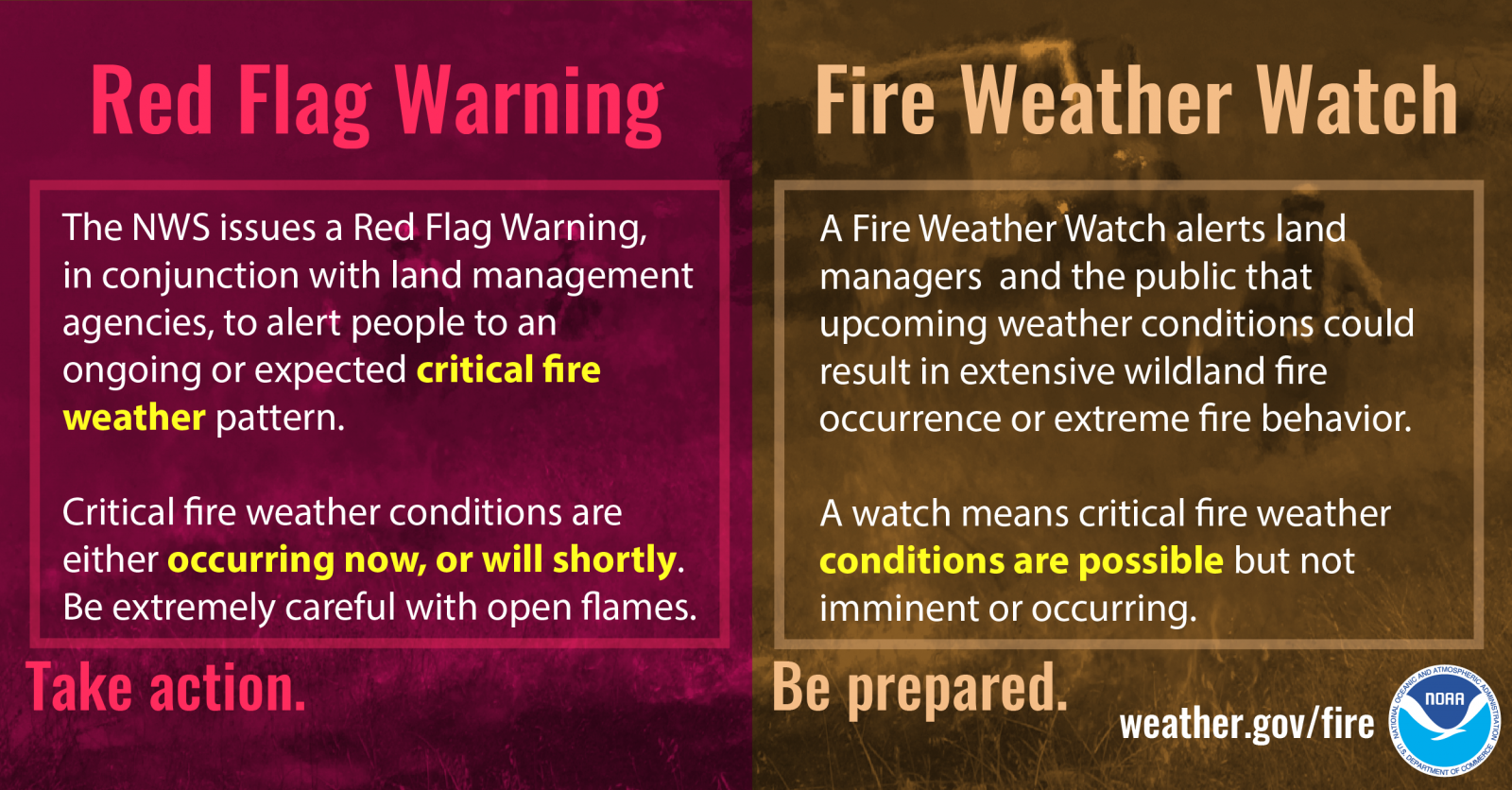 Fire Weather Watch vs. Red Flag Warning