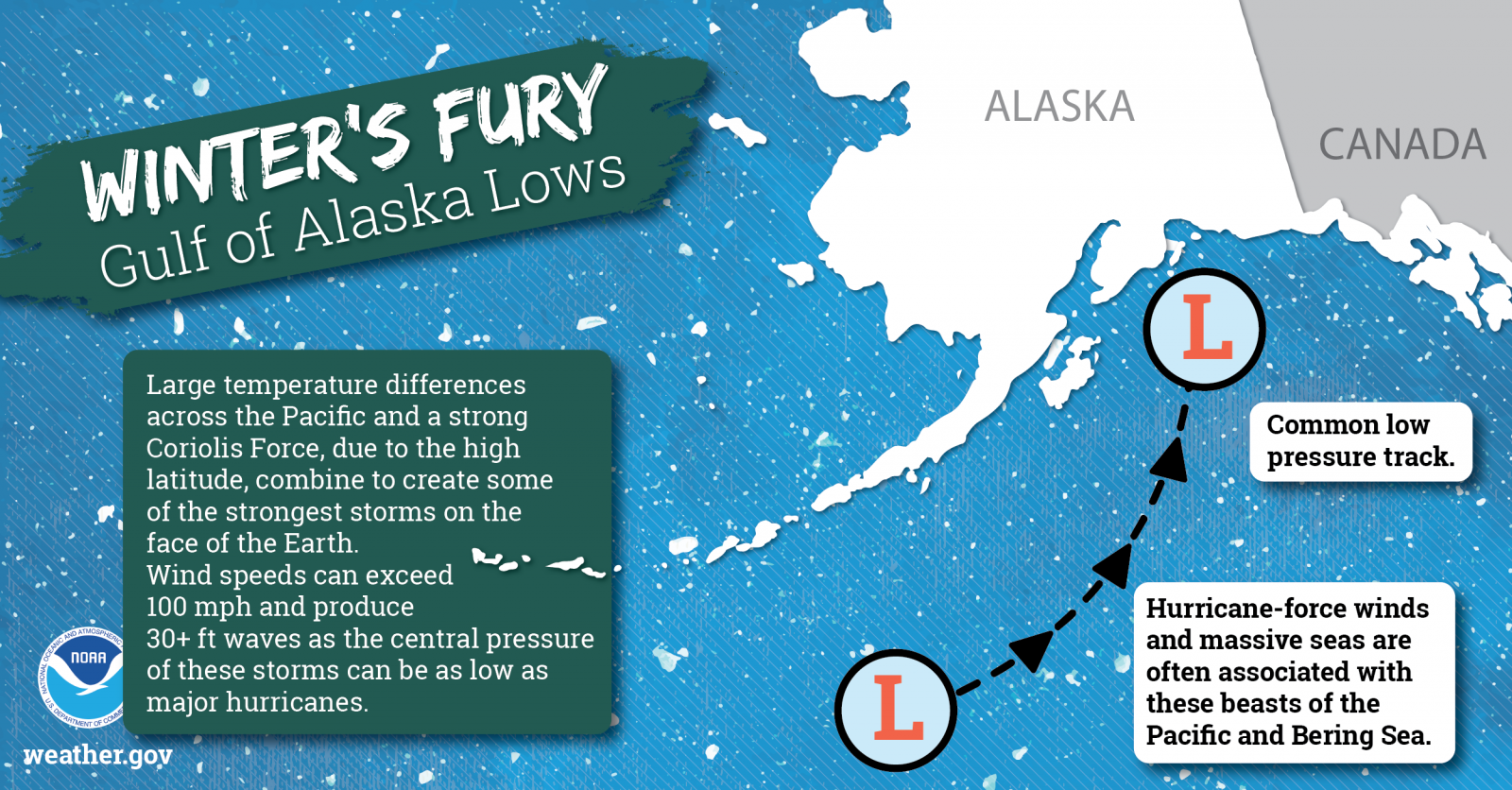 Winter's Fury - Gulf of Alaska Lows: Large temperature differences across the Pacific and strong Coriolis Force, due to the high latitude, combine to create some of the strongest storms on the face of the Earth. Wind speeds can exceed 100 mph and produce 30+ ft waves as the central pressure of these storms can be as low as major hurricanes.