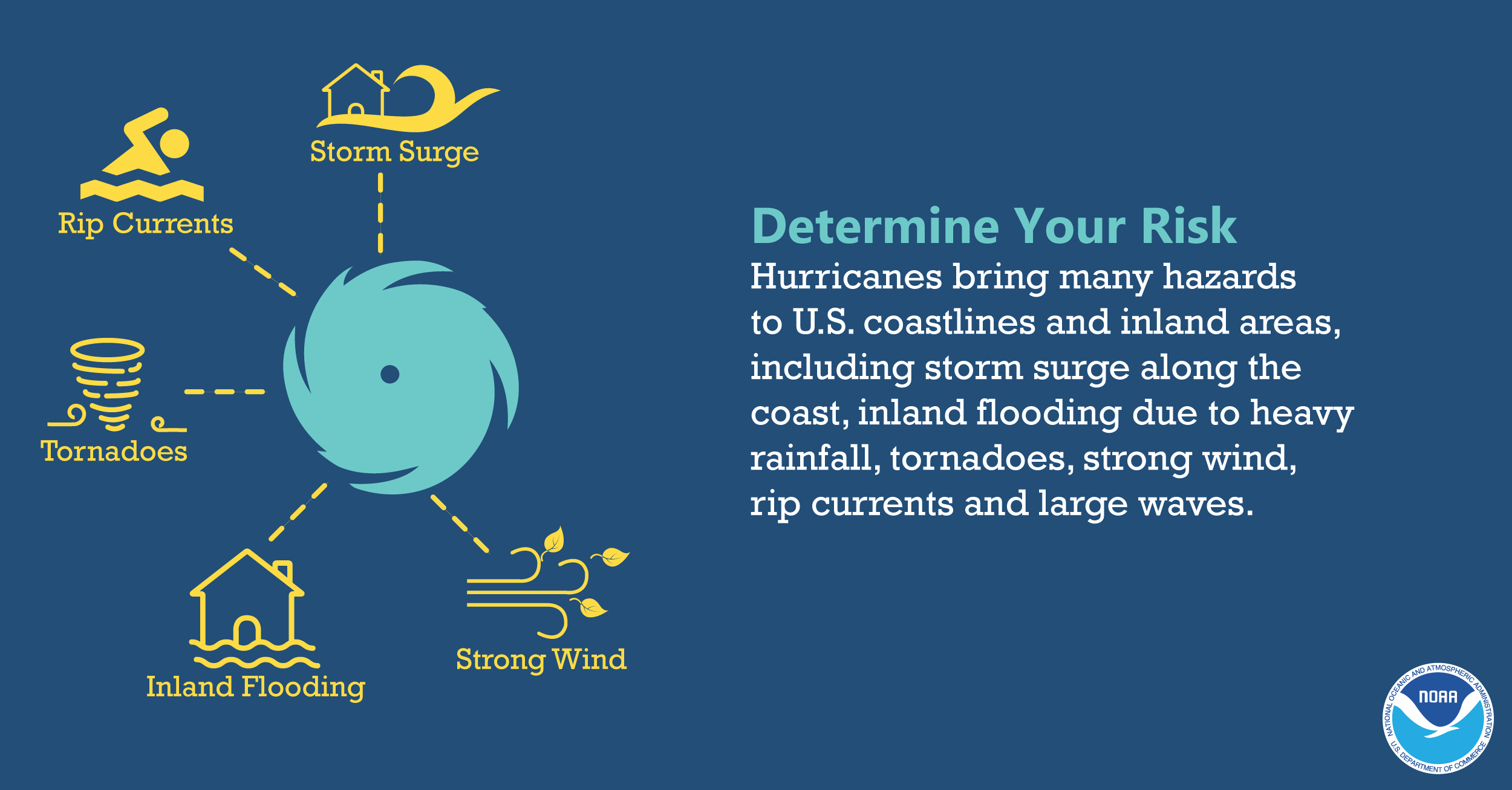 Determine Your Risk: Hurricanes bring many hazards to U.S. coastlines and inland areas, including storm surge along the coast, inland flooding due to heavy rainfall, tornadoes, strong wind, rip currents and large waves.