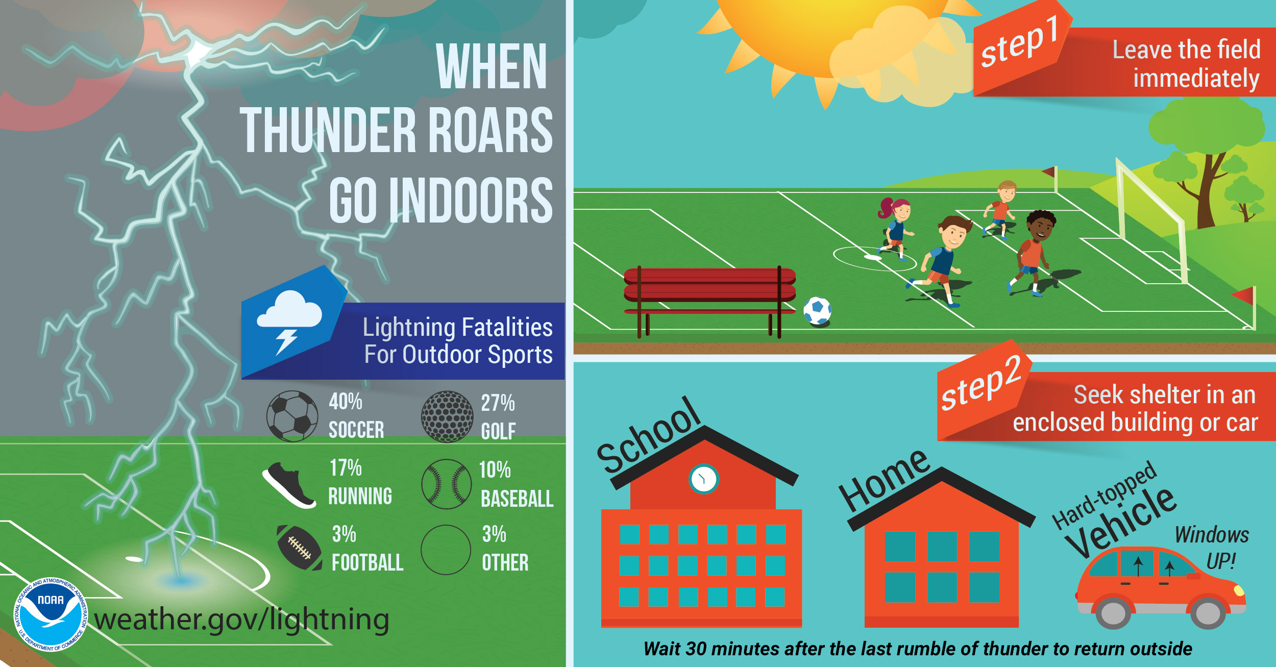 When Thunder Roars Go Indoors!  Lightning Fatalities for Outdoor Sports: Soccer-40% Golf-27% Running-17% Baseball-10% Football-3% Other-3%. Step 1: Leave the field immediately. Step 2: Seek shelter in an enclosed building or car (windows up). Wait 30 minutes after hearing thunder to return outside.