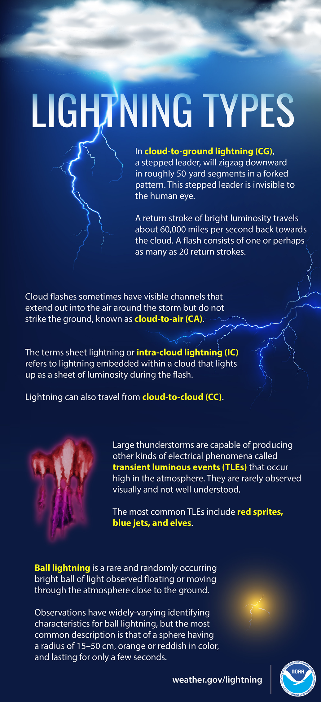 Lightning types
