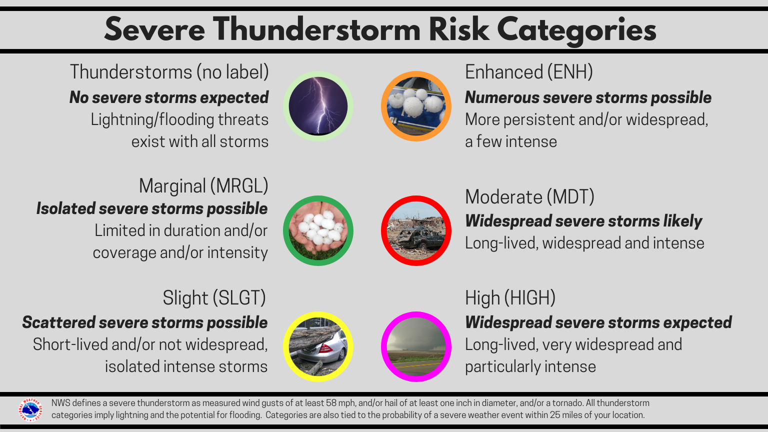 Understanding Severe Weather Outlooks - issued by the Storm Prediction Center. 