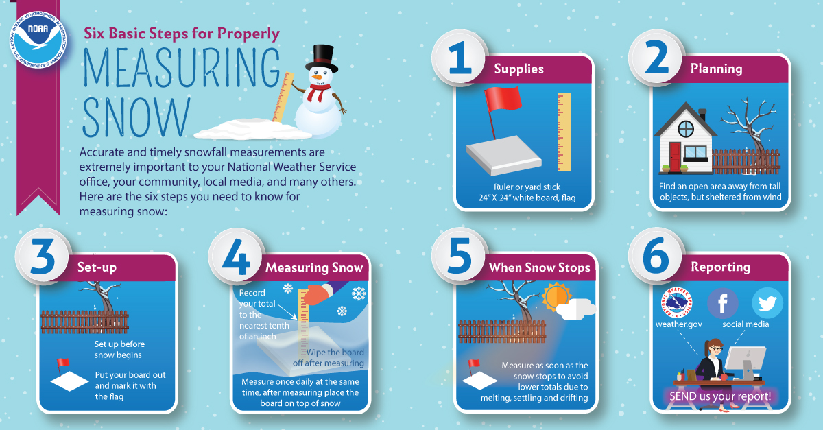 Six Basic Steps for Properly Measuring Snow - Accurate and timely snowfall measurements are extremely important to your National Weather Service office, your community, local media, and many others. Here are the six steps you need to know for measuring snow: 1) Supplies - Ruler or yard stick, 24 x 24 inch white board, flag. 2) Planning - Find an open area away from tall objects, but sheltered from wind. 3) Set-up - Set up before snow begins. Put your board out and mark it with the flag. 4) Measuring snow - Record your toal to the nearest tenth of an inch. Wipe the board off after measuring. Measure with ruler once daily at the same time, after measuring place the board on top of snow. 5) When Snow Stops - Measure as soon as the snow stops to avoid lower totals due to melting, settling and drifting. 6) Reporting - Send us your report via weather.gov or social media!