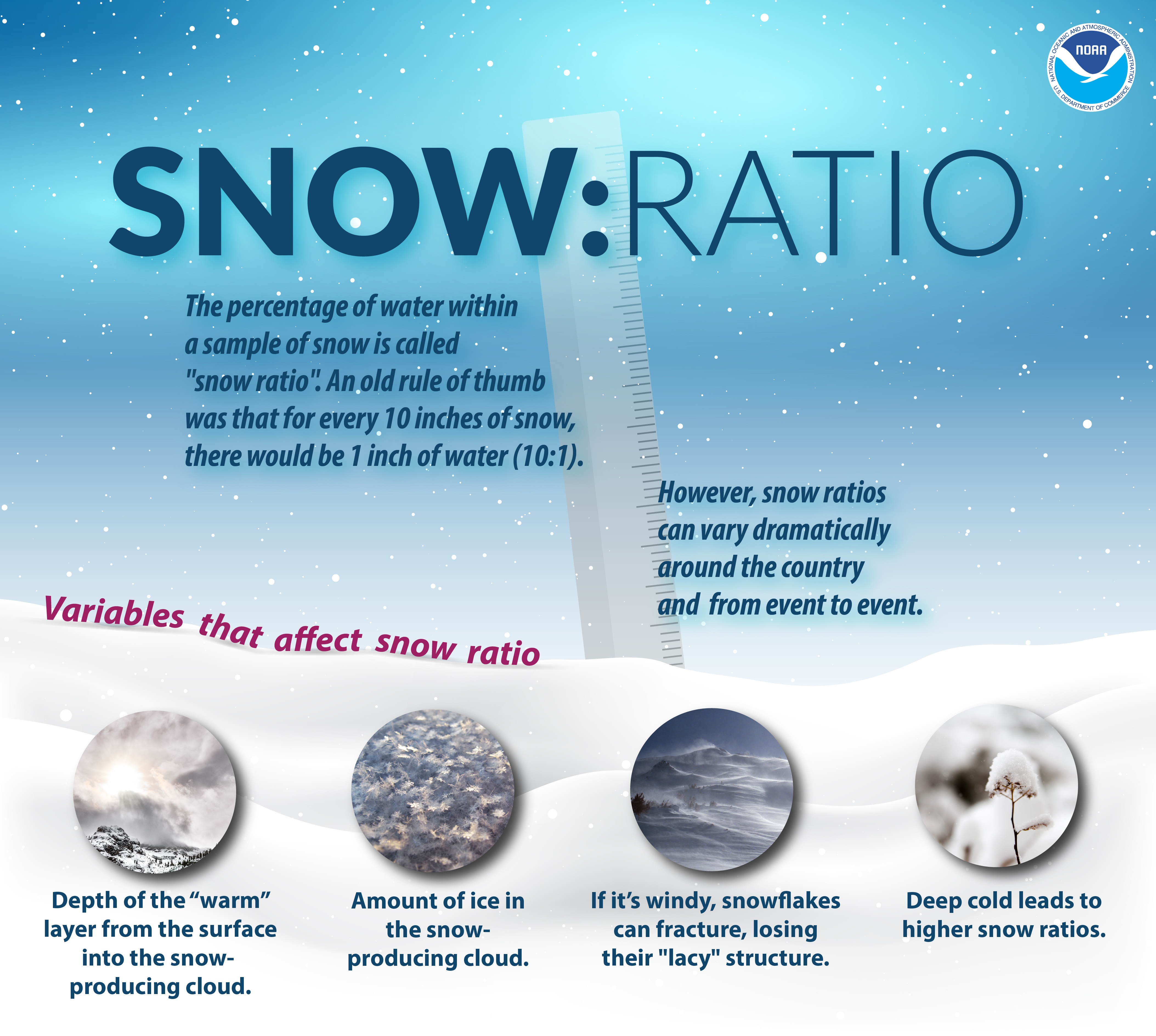 Snow Ratio: The percentage of water within a sample of snow is called 'snow ratio'. An old rule of thumb was that for every to inches of snow, there would be 1 inch of water (10:1). However, snow ratios can vary dramatically around the country and from event to event.Variables that affect snow ratio: 1) Depth of the 'warm' layer from the surface into the snow-producing cloud. Amount of ice in the snow-producing cloud. If its windy, snowflakes can fracture, losing their 'lacy' structure. Deep cold leads to higher snow ratios.