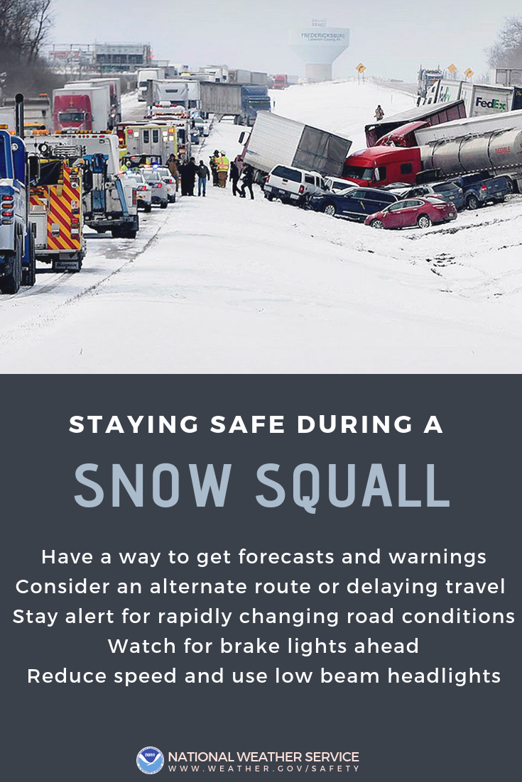 Staying safe during a snow squall: 1) Have a way to get forecasts and warnings. 2) Consider an alternate route or delaying travel. 3) Stay alert for rapidly changing road conditions. 4) Watch for break lights ahead. 5) Reduce speed and use low beam headlights