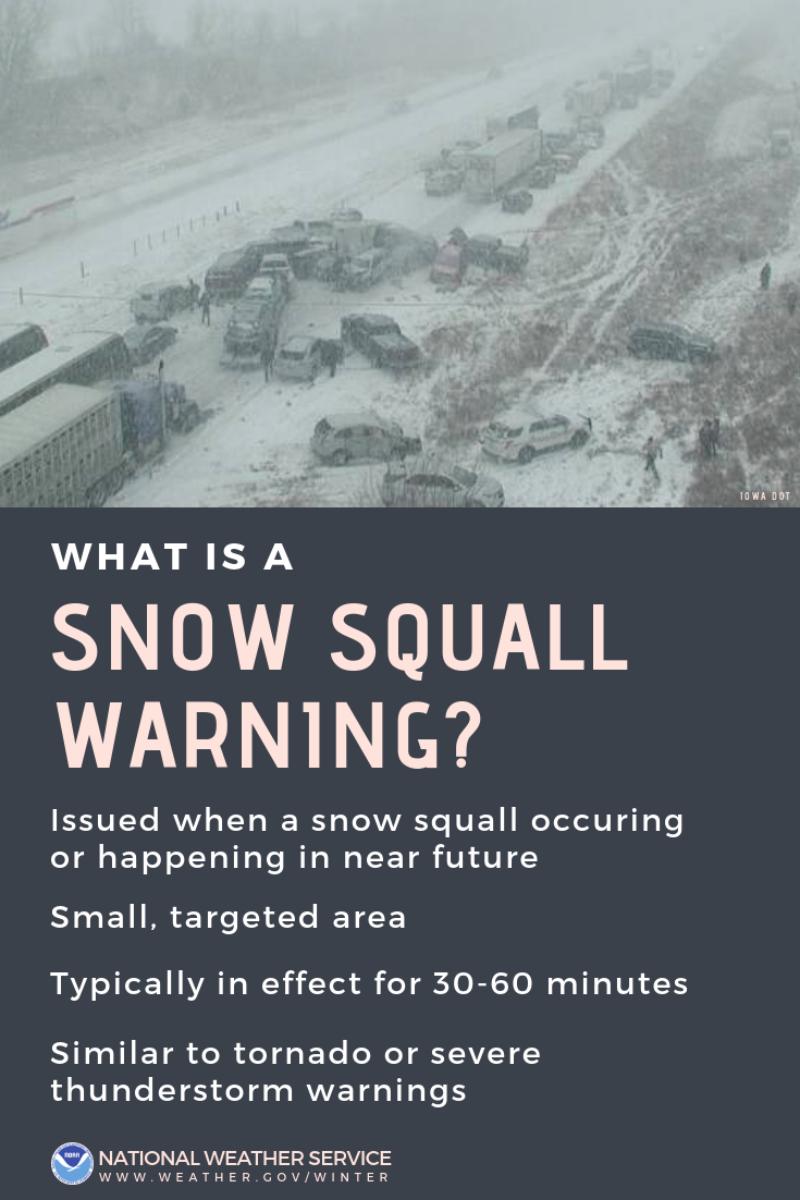 What is a Snow Squall Warning? Issued when a snow squall is occuring or happening in the near future. Small, targeted area. Typically in effect for 30-60 minutes. Similar to tornado or severe thunderstorm warnings.