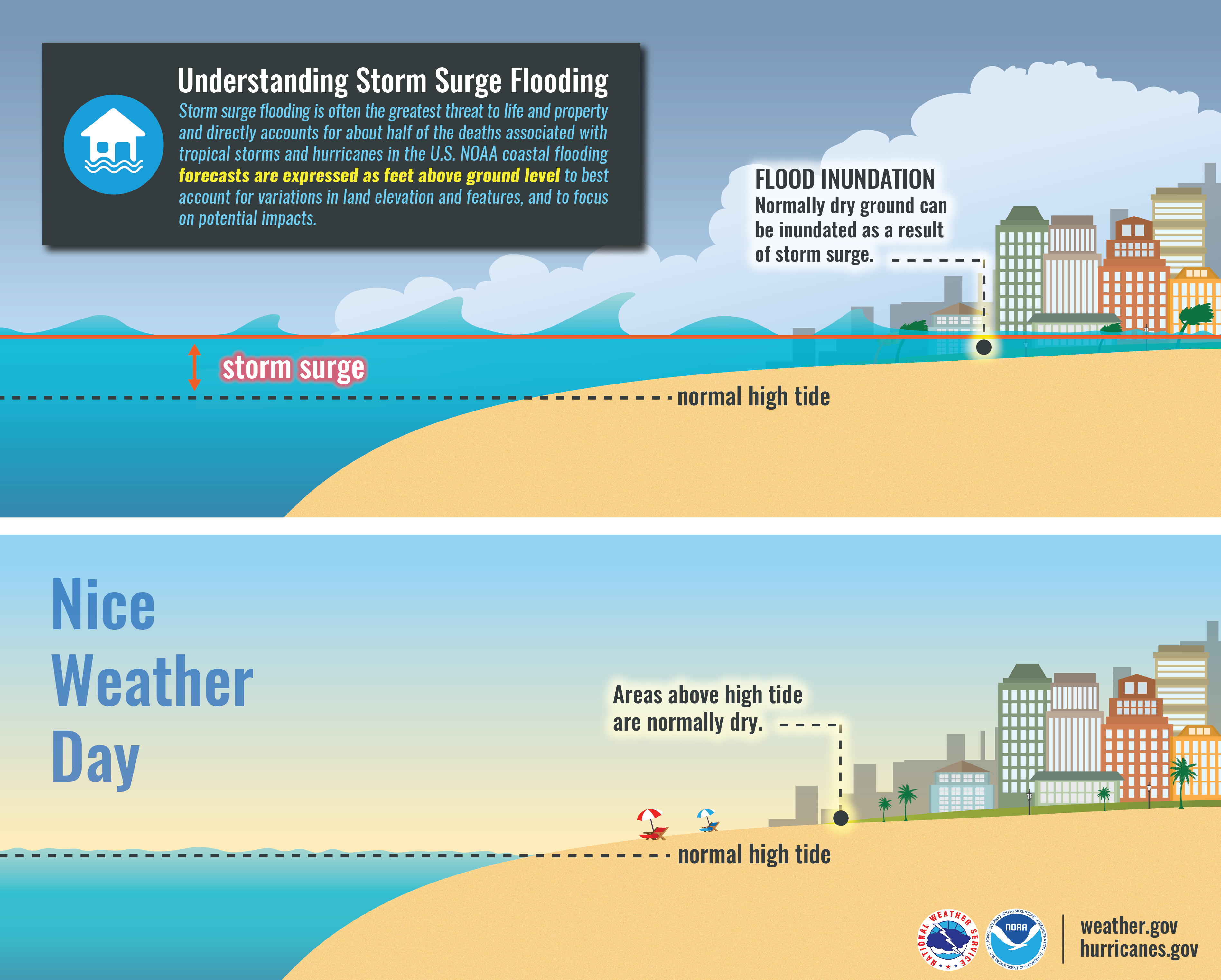 Understanding Storm Surge Flooding: Storm surge flooding is often the greatest threat to life and property and directly accounts for about half of the deaths associated with tropical storms and hurricanes in the U.S. NOAA coastal flooding forecasts are expressed as feet above ground level to best account for variations in land elevation and features, and to focus on potential impacts.
