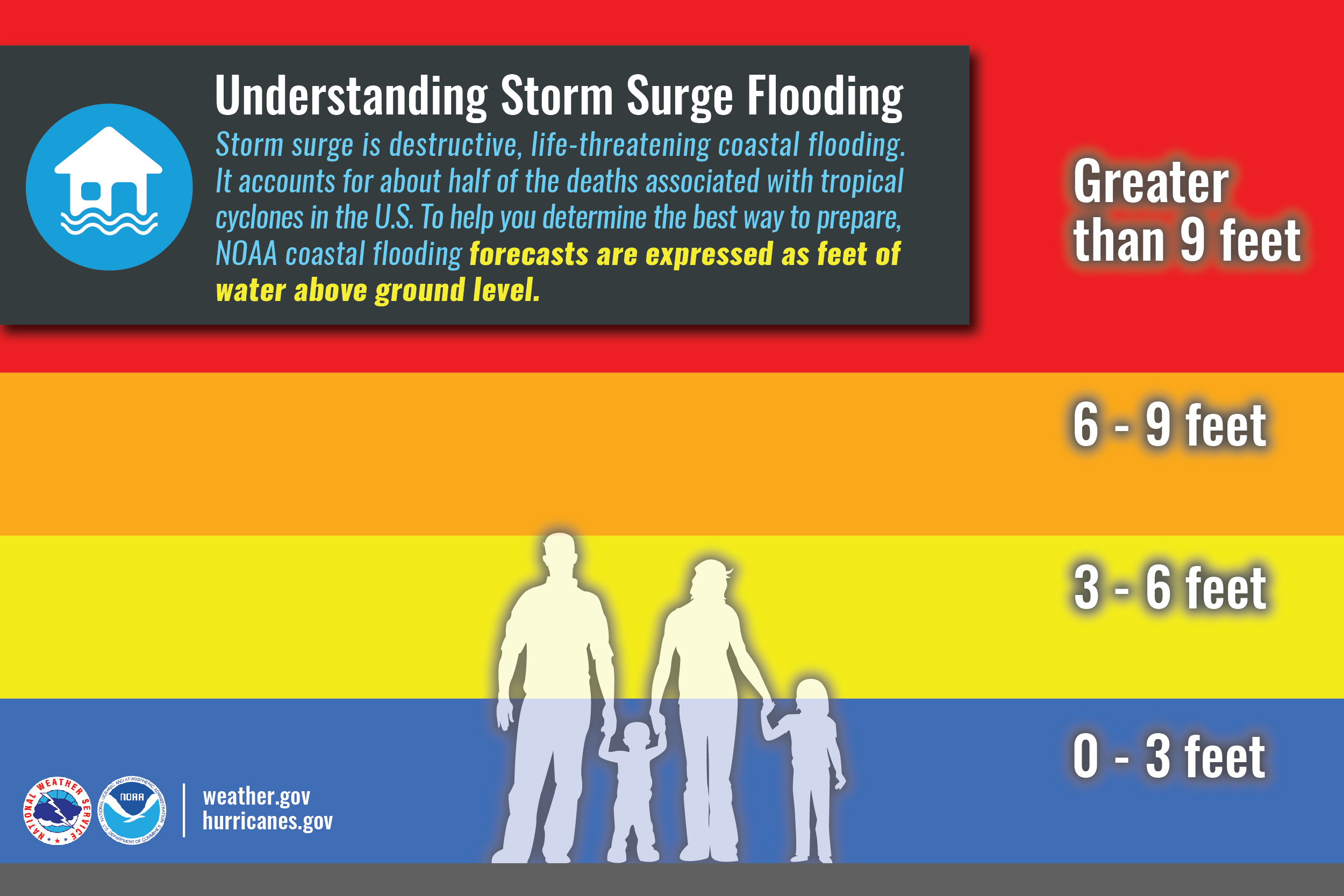 Understanding Storm Surge Flooding: Storm surge is destructive, life-threatening coastal flooding. It accounts for about half of the deaths associated with tropical cyclones in the U.S. To help you determine the best way to prepare, NOAA coastal flooding forecasts are expressed as feet of water above ground level.  RED=Greater than 9 feet. ORANGE=6-9 feet. YELLOW=3-6 feet. BLUE=0-3 feet.
