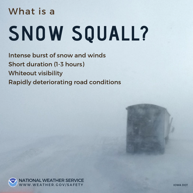 What is a snow squall? Intense burst of snow and winds. Short duration (1-3 hours). Whiteout visibility. Rapidly deteriorating road conditions.