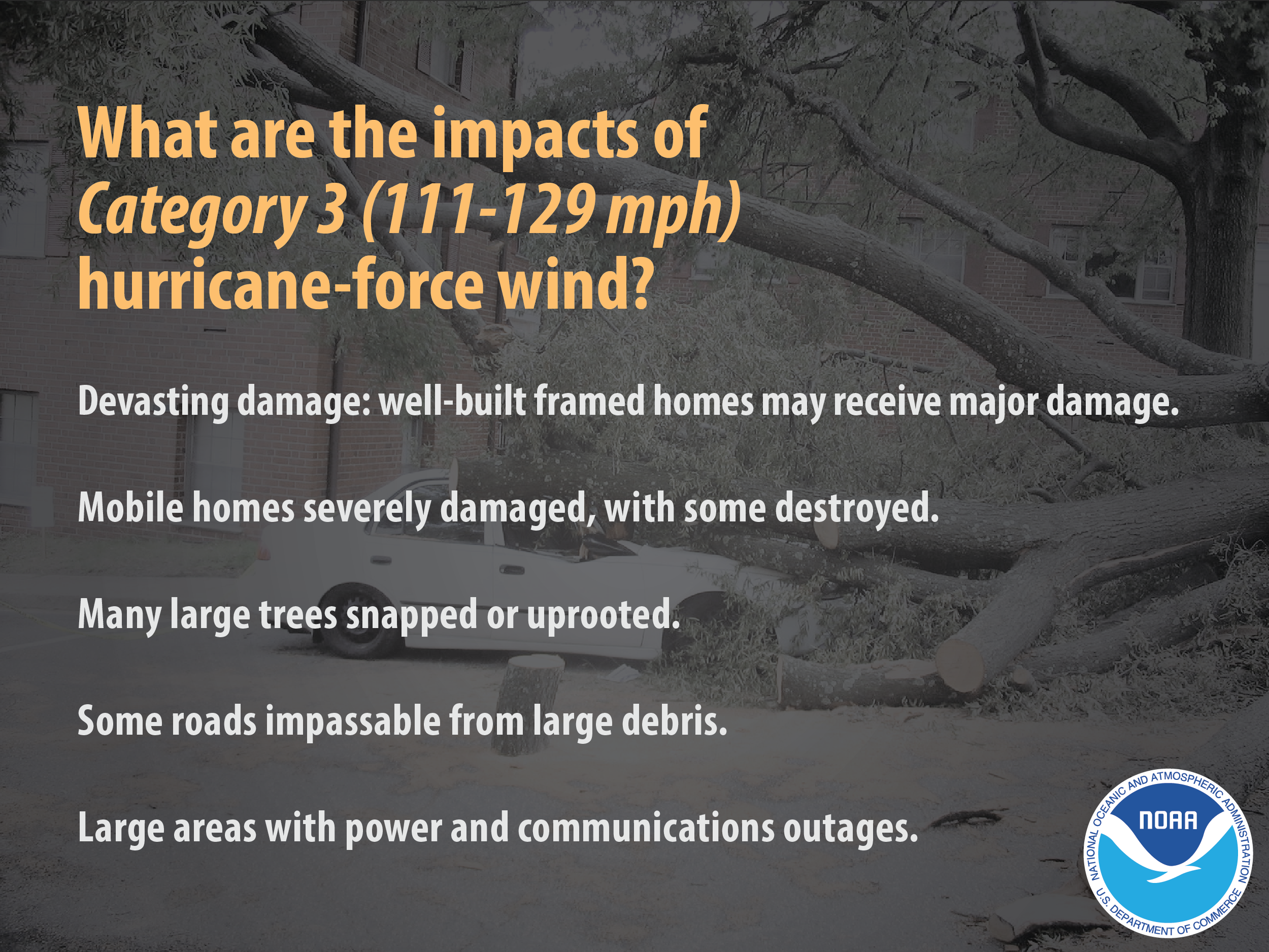 What are the impacts of Category 3 (111-129 mph) hurricane-force wind? Devasting damage: well-built framed homes may receive major damage. Mobile homes severely damaged, with some destroyed. Many large trees snapped or uprooted. Some roads impassable from large debris. Large areas with power and communications outages.