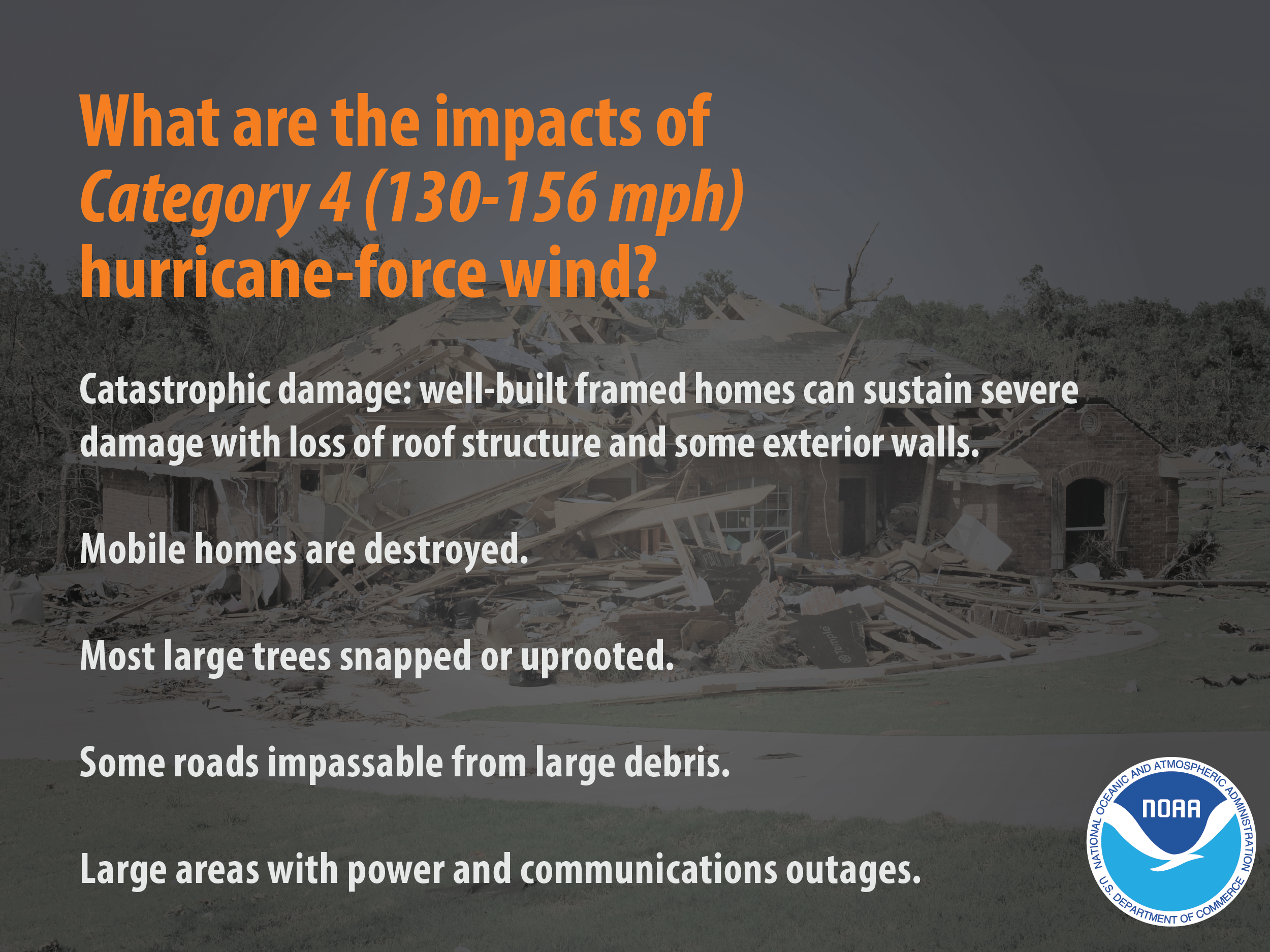 What are the impacts of Category 4 (130-156 mph) hurricane-force wind? Catastrophic damage: well-built framed homes can sustain severe damage with loss of roof structure and some exterior walls. Mobile homes are destroyed. Most large trees snapped or uprooted. Some roads impassable from large debris. Large areas with power and communication outages.