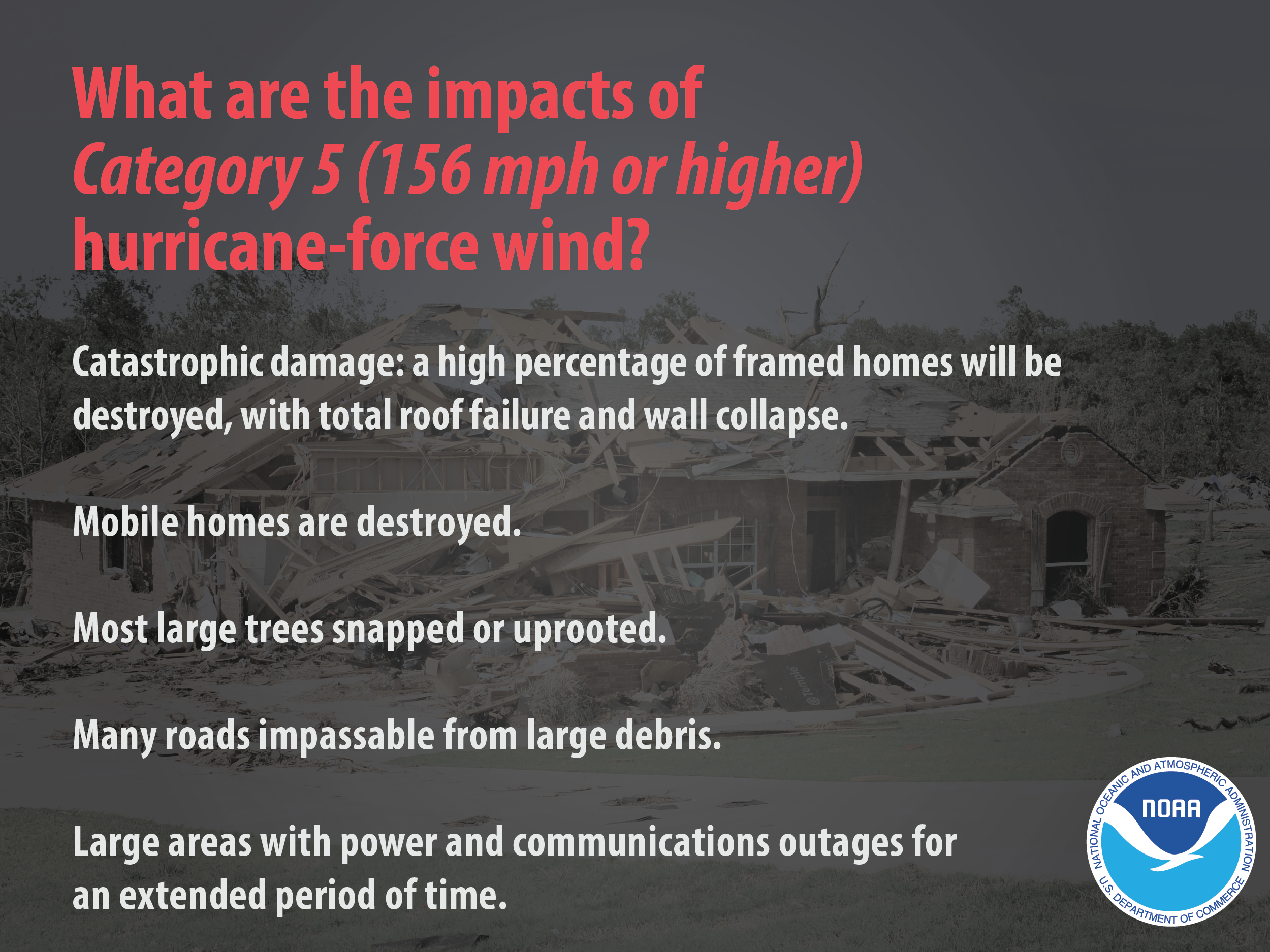 What are the impacts of Category 5 (156 mph or higher) hurricane-force wind? Catastrophic damage: a high percentage of framed homes will be destroyed, with total roof failure and wall collapse. Mobile homes are destroyed. Most large trees snapped or uprooted. Many large roads impassable from large debris. Large areas with power and communication outages for an extended period of time.