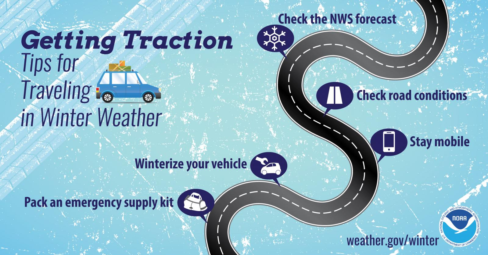 Getting Traction - Tips for Traveling in Winter: Pack an emergency supply kit. Winterize your vehicle. Check the NWS forecast. Check road conditions. Have your mobile device on hand.