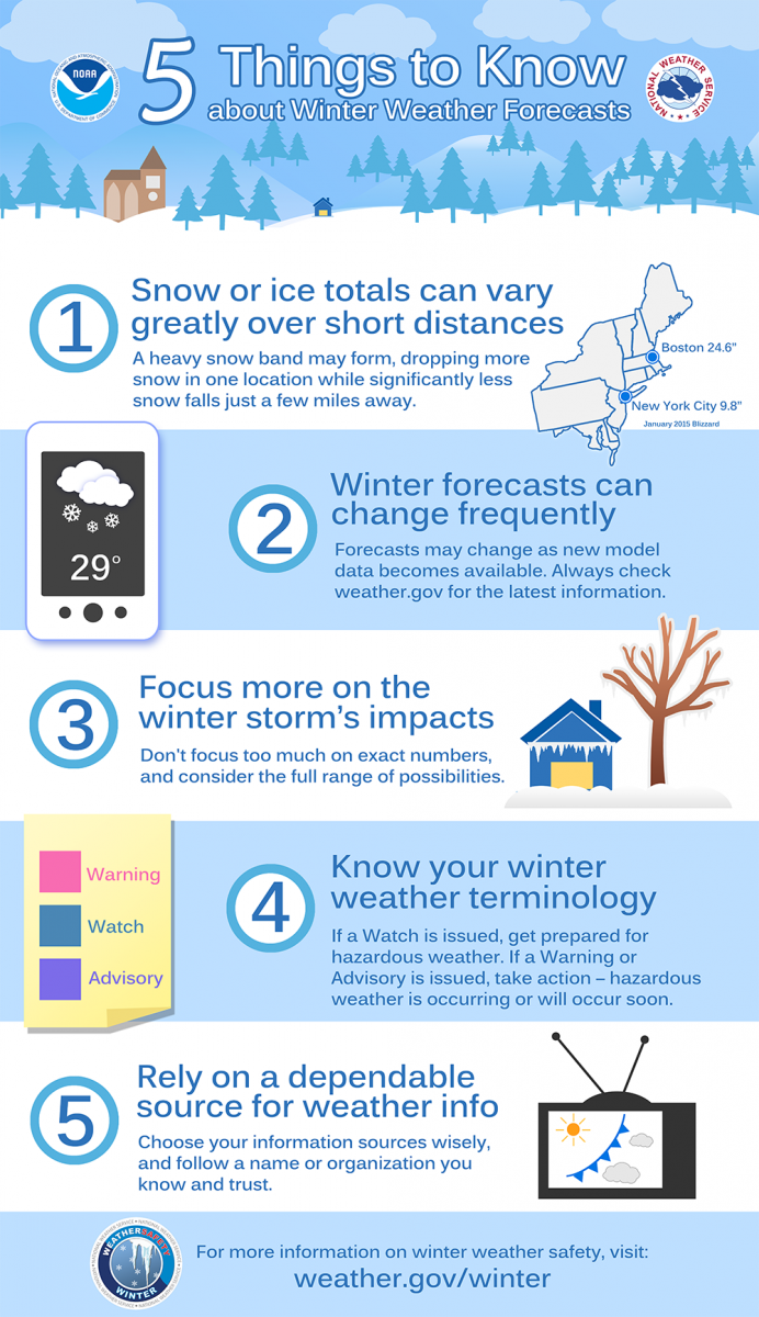 5 Things to Know about Winter Weather Forecasts: 1) Snow or ice totals can vary greatly over short distances. A heavy snow band my form, dropping more snow in one location while significantly less snow falls just a few miles away. 2) Winter forecasts can change frequently. Forecasts may change as new model data becomes available. Always check weather.gov for the latest information. 3) Focus more on the winter storm's impacts. Don't focus too much on exact numbers and consider the full range of possibilities. 4) Know your winter weather terminology. If a Watch is issued, get prepared for hazardous weather. If a Warning or Advisory is issued, take action - hazardous weather is occuring or will occur soon. 5) Rely on a dependable source for weather info. Choose your information sources wisely, and follow a name or organization you know and trust.