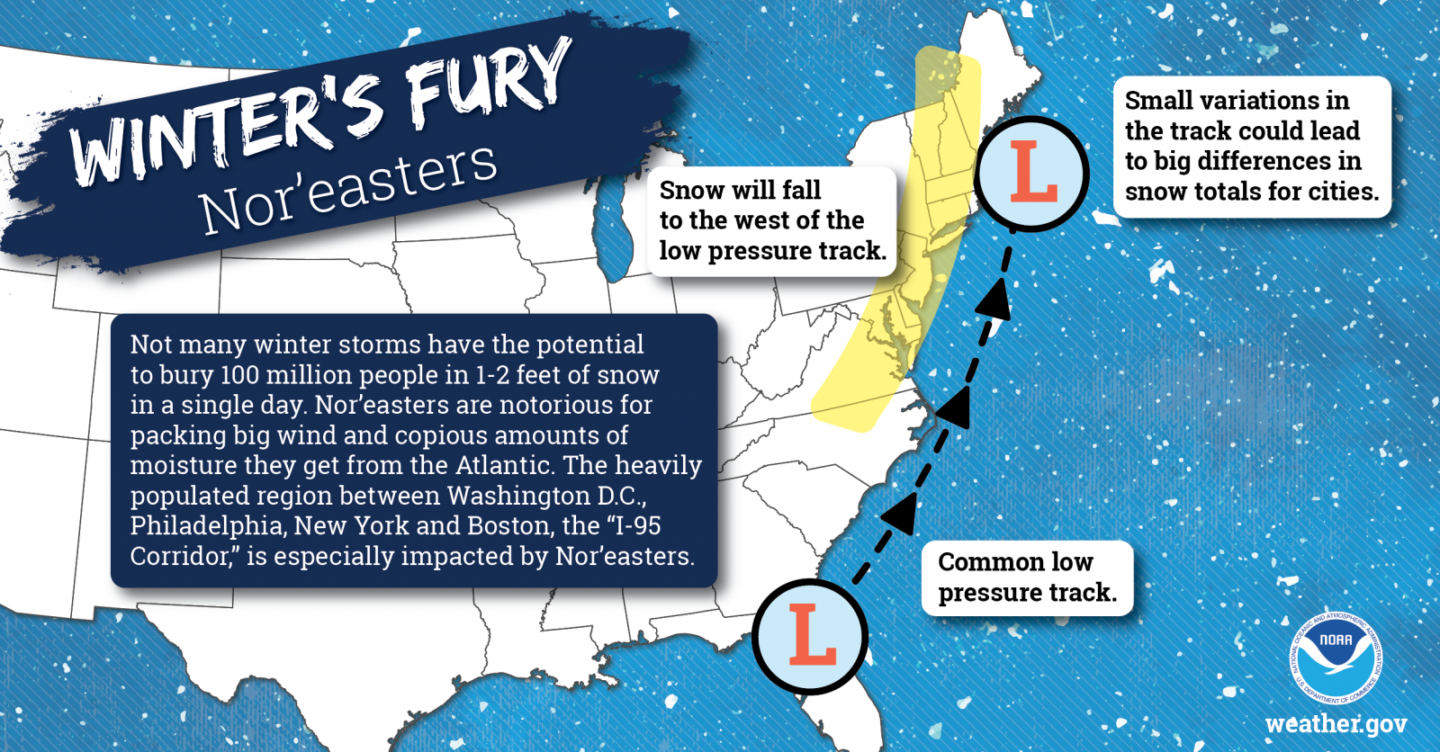Winter's Fury - Nor'easters: Not many winter storms have the potential to bury 100 million people in 1-2 feet of snow in a single day. Nor'easters are notorious for packing big wind and copious amounts of moisture they get from the Atlantic. The heavily populated region between Washington D.C., Philadelphia, New York and Boston, the 'I-95 Corrdior', is epsecially impacted by Nor'easters.