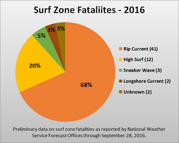 surf zone fatalitites 2016.png