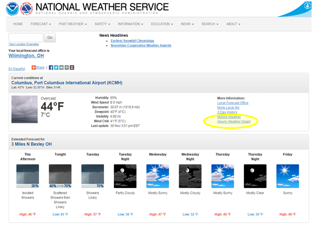 Get Your Hourly Weather Forecast From The Nws