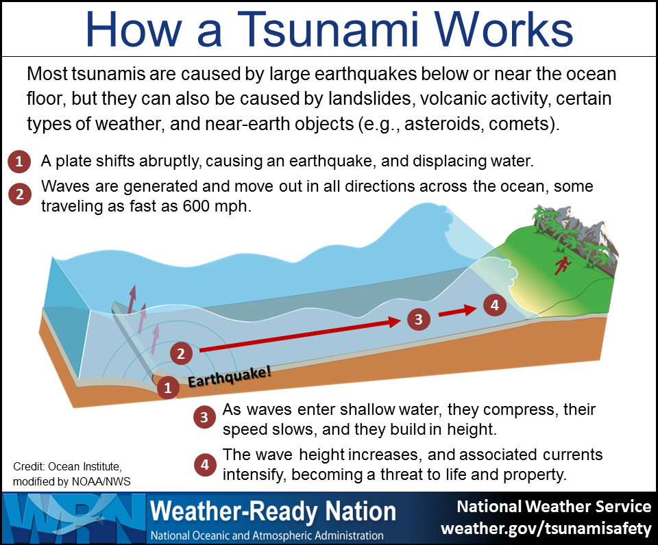 how does an earthquake form a tsunami sciencing - 960×796